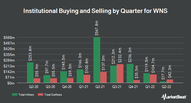 Institutional Ownership by Quarter for WNS (NYSE:WNS)