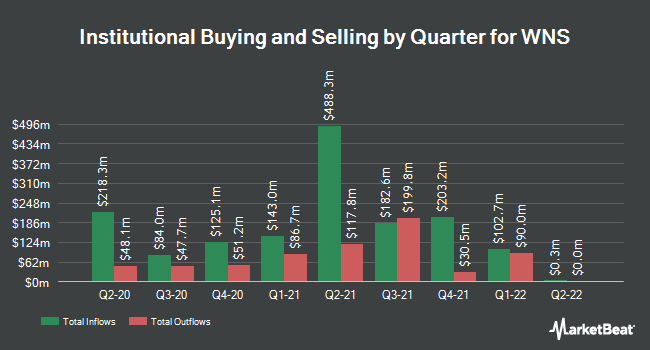 Institutional Ownership by Quarter for WNS (Holdings) Limited (NYSE:WNS)