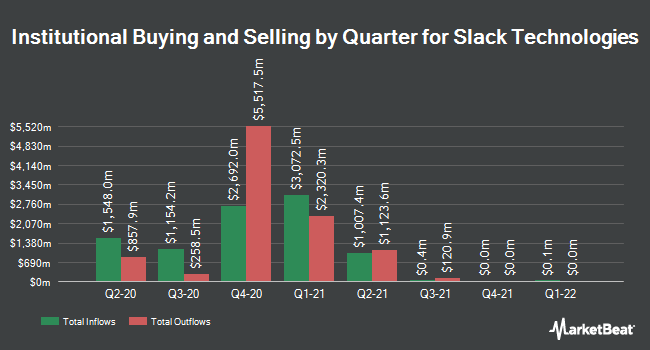 Institutional Ownership by Quarter for Slack Technologies (NYSE:WORK)