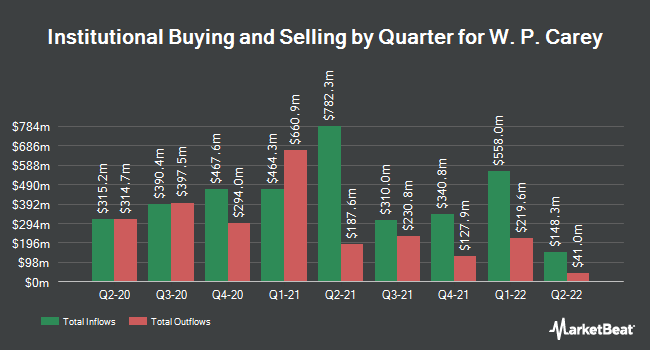 Institutional Ownership by Quarter for W. P. Carey (NYSE:WPC)