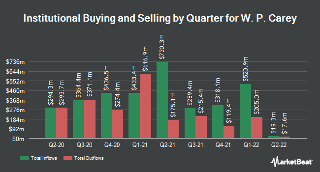 Institutional Ownership by Quarter for WP Carey (NYSE:WPC)