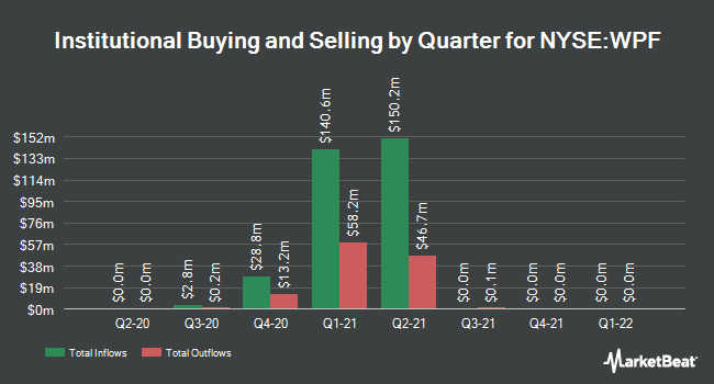 Institutional Ownership by Quarter for Foley Trasimene Acquisition (NYSE:WPF)
