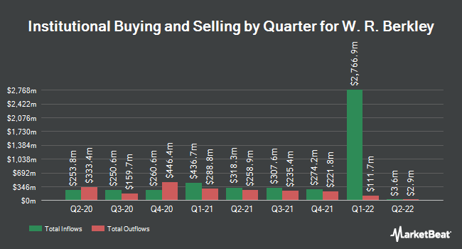 Institutional Ownership by Quarter for W. R. Berkley (NYSE:WRB)