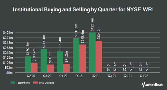 Institutional Ownership by Quarter for Weingarten Realty Investors (NYSE:WRI)