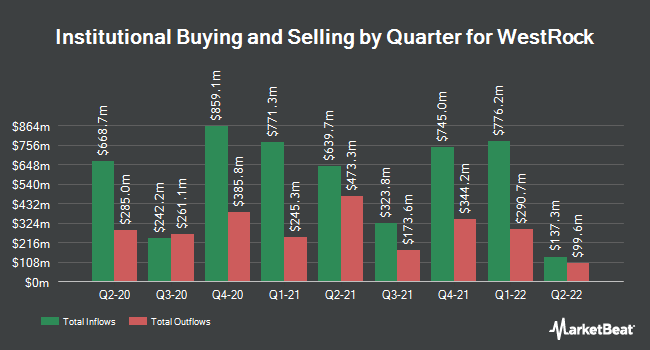 Institutional Ownership by Quarter for WestRock Co (NYSE:WRK)