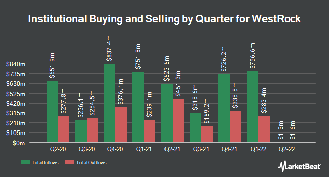 Institutional Ownership by Quarter for Westrock (NYSE:WRK)