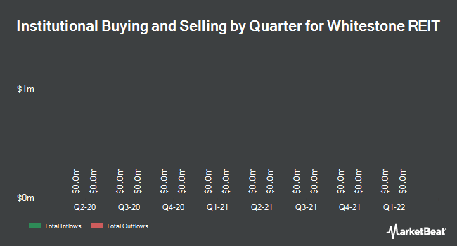 Institutional Ownership by Quarter for Whitestone REIT (NYSE:WSR)