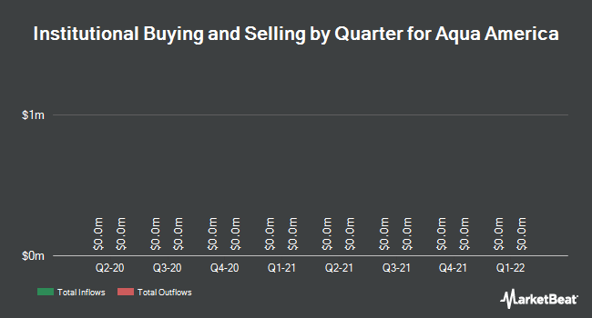 Institutional Ownership by Quarter for Aqua America (NYSE:WTR)