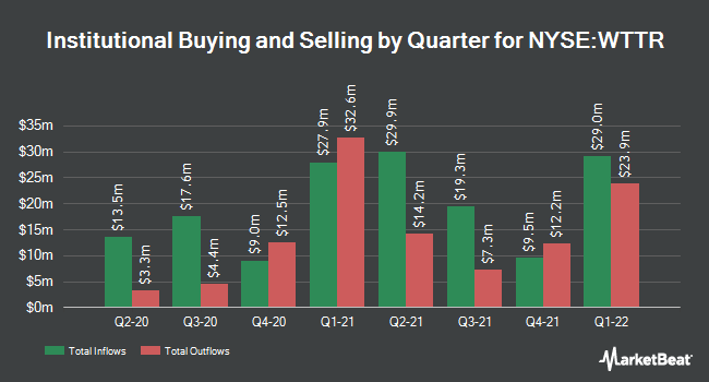 Institutional Ownership by Quarter for Select Energy Services (NYSE:WTTR)