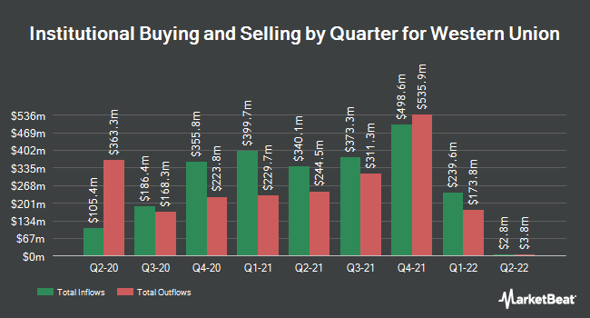 Institutional Ownership by Quarter for The Western Union Company (NYSE:WU)