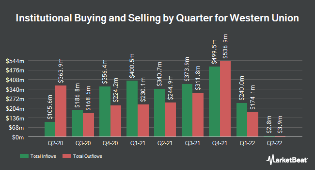 Institutional Ownership by Quarter for The Western Union (NYSE:WU)
