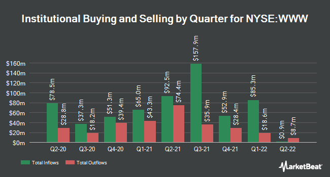 Institutional Ownership by Quarter for Wolverine World Wide (NYSE:WWW)
