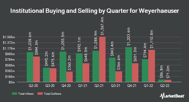 Institutional Ownership by Quarter for Weyerhaeuser Company (NYSE:WY)
