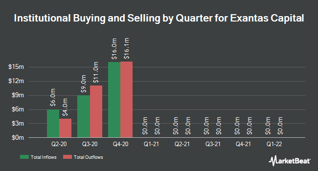 Institutional Ownership by Quarter for Exantas Capital (NYSE:XAN)