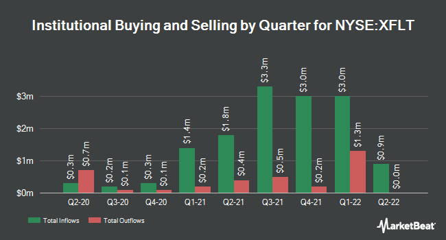 Institutional Ownership by Quarter for XAI OCTAGON FR/COM (NYSE:XFLT)