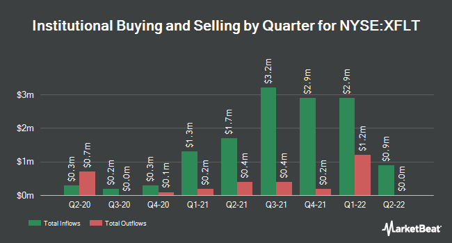 Institutional Ownership by Quarter for XAI Octagon Floating Rate & Alternative Income Term Trust (NYSE:XFLT)