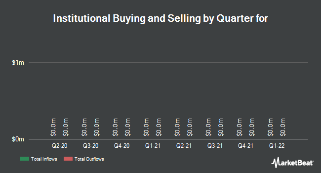Institutional Ownership by Quarter for SPDR S&P Homebuilders (NYSE:XHB)