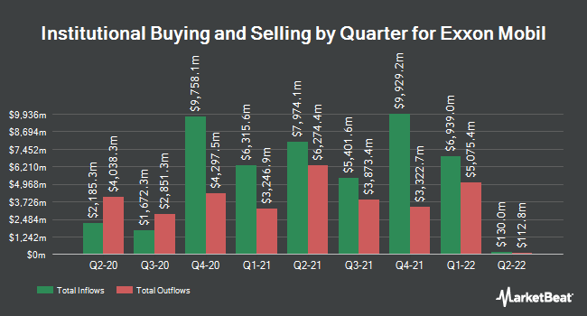Institutional Ownership by Quarter for Exxon Mobil Corporation (NYSE:XOM)