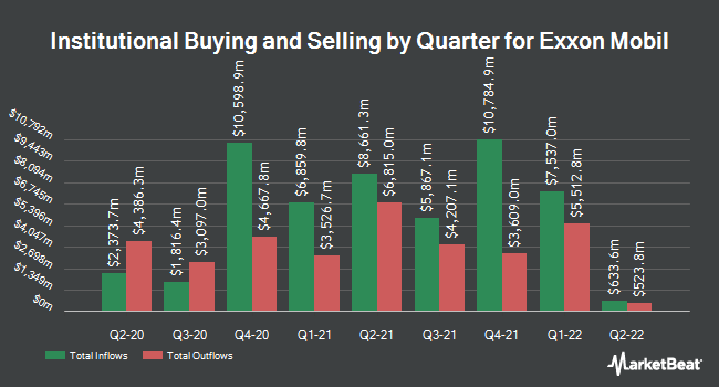 Institutional Ownership by Quarter for Exxon Mobil (NYSE:XOM)