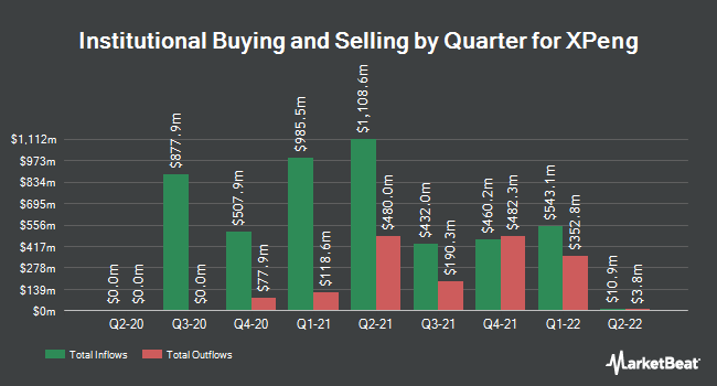 Institutional Ownership by Quarter for XPeng (NYSE:XPEV)