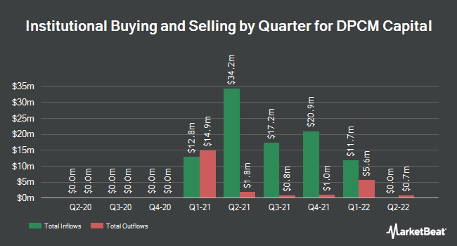 Institutional Ownership by Quarter for DPCM Capital (NYSE:XPOA)