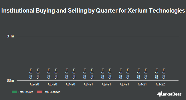 Institutional Ownership by Quarter for Xerium Technologies (NYSE:XRM)