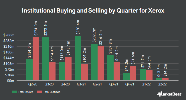 Institutional Ownership by Quarter for Xerox Corporation (NYSE:XRX)