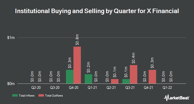 Institutional Ownership by Quarter for X Financial (NYSE:XYF)