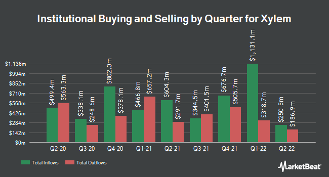 Institutional Ownership by Quarter for Xylem (NYSE:XYL)