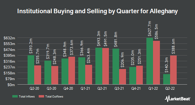 Institutional Ownership by Quarter for Alleghany Corporation (NYSE:Y)