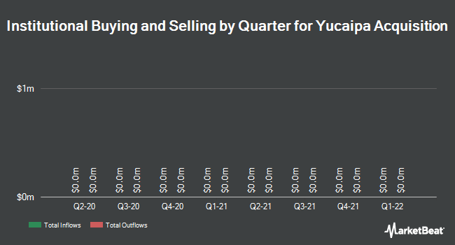 Institutional Ownership by Quarter for Yucaipa Acquisition (NYSE:YAC)