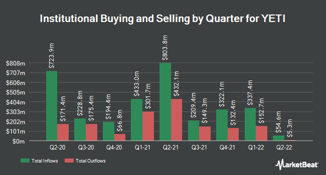 Institutional Ownership by Quarter for Yeti (NYSE:YETI)