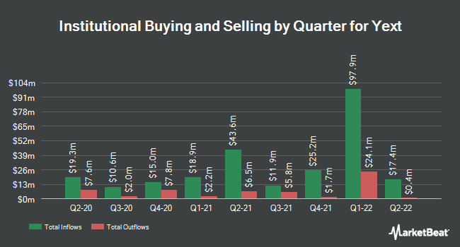 Institutional Ownership by Quarter for Yext (NYSE:YEXT)