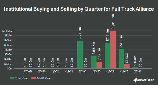 Institutional Ownership by Quarter for Full Truck Alliance (NYSE:YMM)