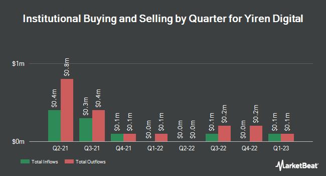 Insider Trading History for Yirendai (NYSE:YRD)