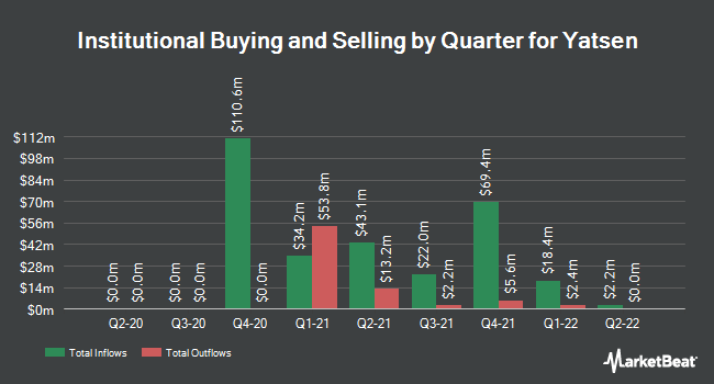 Institutional Ownership by Quarter for Yatsen (NYSE:YSG)