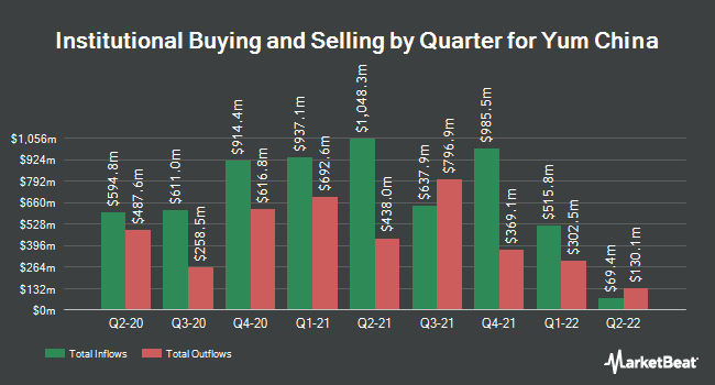 Institutional Ownership by Quarter for Yum China (NYSE:YUMC)