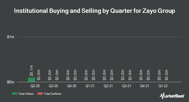 Institutional Ownership by Quarter for Zayo Group Holdings (NYSE:ZAYO)