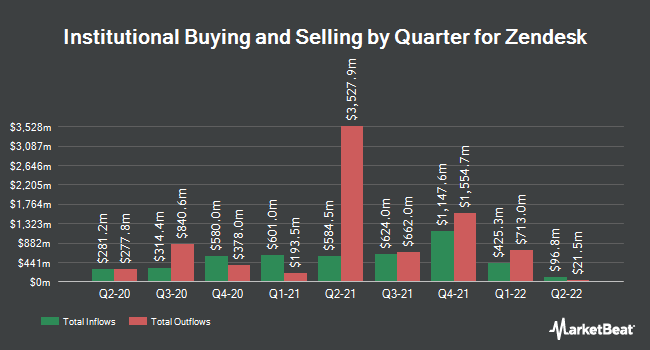 Institutional Ownership by Quarter for Zendesk (NYSE:ZEN)