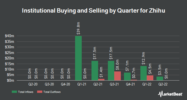 Institutional Ownership by Quarter for Zhihu (NYSE:ZH)