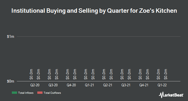 Institutional Ownership by Quarter for Zoe`s Kitchen (NYSE:ZOES)