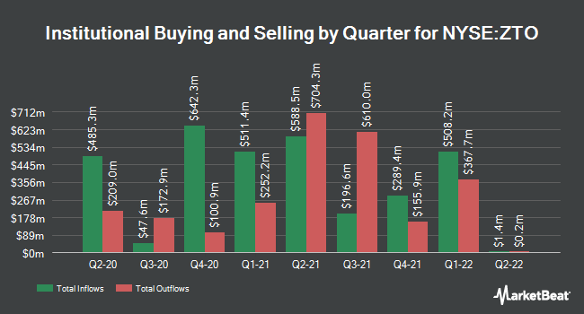 Institutional Ownership by Quarter for ZTO Express (Cayman) (NYSE:ZTO)