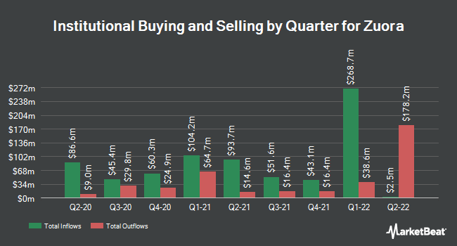Institutional Ownership by Quarter for Zuora (NYSE:ZUO)