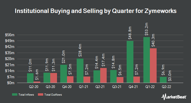 Institutional Ownership by Quarter for Zymeworks (NYSE:ZYME)