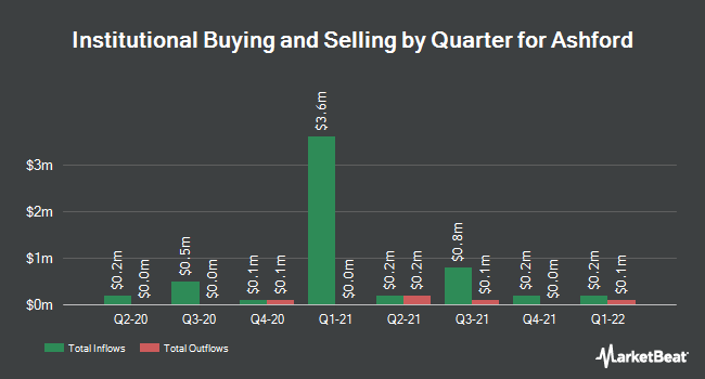 Institutional Ownership by Quarter for Ashford (NYSEAMERICAN:AINC)