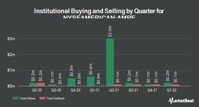Insider Trading History for Ampio Pharmaceuticals (NYSEAMERICAN:AMPE)