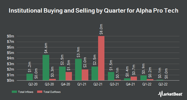 Institutional Ownership by Quarter for Alpha Pro Tech (NYSEAMERICAN:APT)