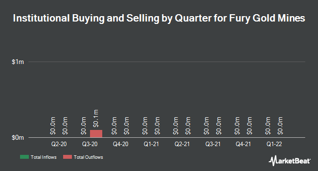 Institutional Ownership by Quarter for Auryn Resources (NYSEAMERICAN:AUG)