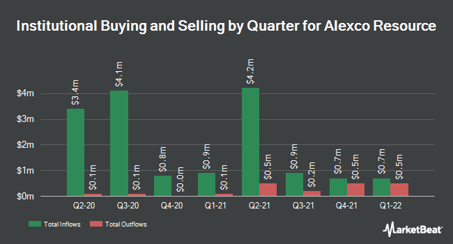 Institutional Ownership by Quarter for Alexco Resource (NYSEAMERICAN:AXU)