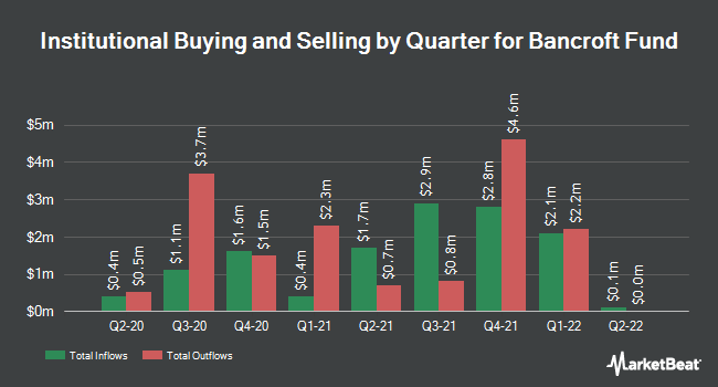 Institutional Ownership by Quarter for Bancroft Fund (NYSEAMERICAN:BCV)